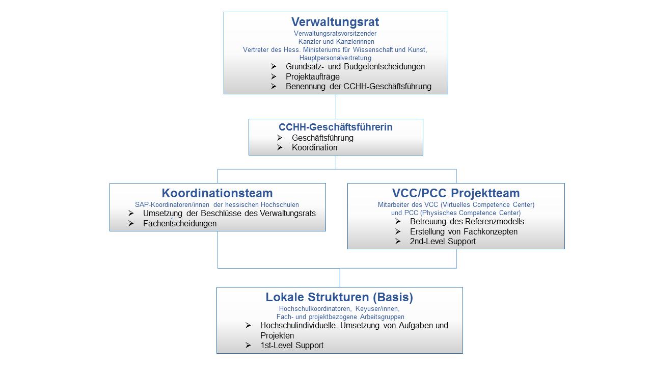 CCHH-Organigramm